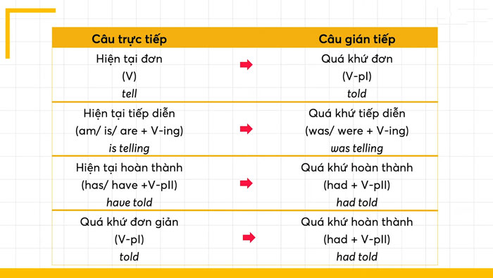Học câu trực tiếp gián tiếp thông qua các công thức