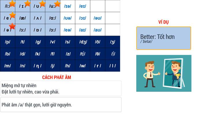 Cách phát âm nguyên âm tiếng Anh chính xác