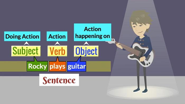 Túc từ là thành phần trong câu
