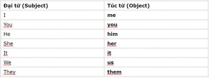 Bảng túc từ trong tiếng Anh