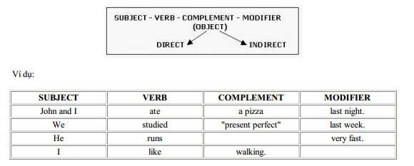 Bổ ngữ sau tân ngữ bổ nghĩa cho tân ngữ đó